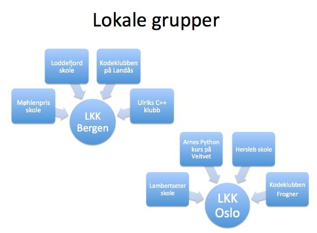 lokalegrupper